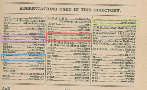 1903 Columbia city directory - abbreviations
